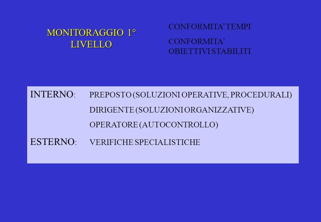 MONITORAGGIO 2° LIVELLO CONFORMITA SISTEMA CONFORMITA APPLICAZIONI INTERNO / ESTERNO