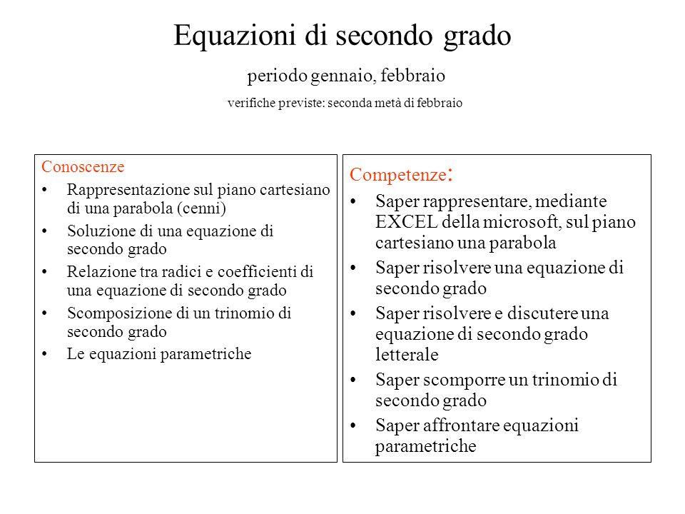 Equazioni di secondo grado periodo gennaio, febbraio verifiche previste: seconda metà di febbraio Conoscenze Rappresentazione sul piano cartesiano di