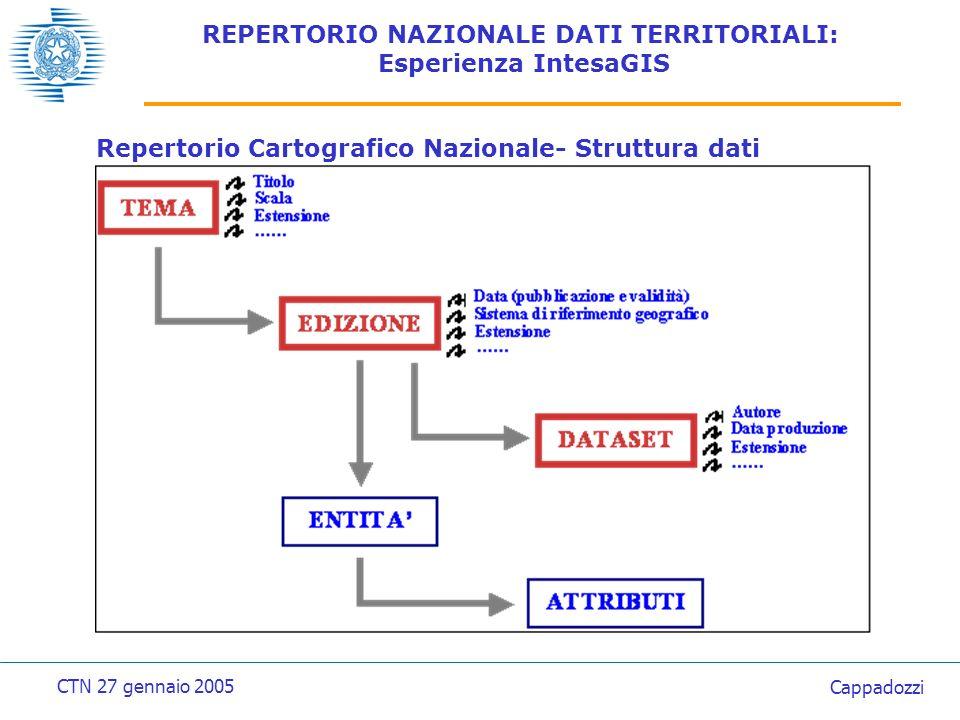 REPERTORIO NAZIONALE DATI TERRITORIALI: Esperienza IntesaGIS Repertorio Cartografico Nazionale- Struttura dati CTN 27 gennaio 2005 Cappadozzi
