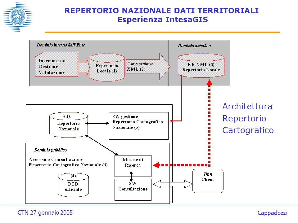 REPERTORIO NAZIONALE DATI TERRITORIALI Esperienza IntesaGIS Architettura Repertorio Cartografico CTN 27 gennaio 2005 Cappadozzi