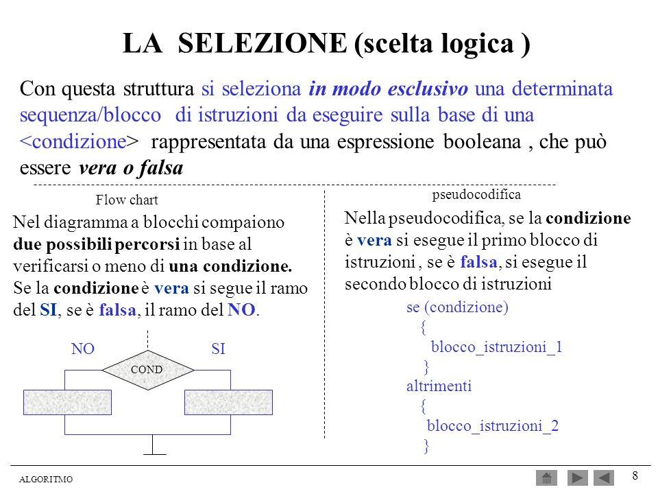 ALGORITMO 8 LA SELEZIONE (scelta logica ) Nel diagramma a blocchi compaiono due possibili percorsi in base al verificarsi o meno di una condizione. Se