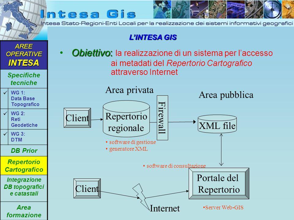 LINTESA GIS Obiettivo: Obiettivo: la realizzazione di un sistema per laccesso ai metadati del Repertorio Cartografico attraverso Internet AREE OPERATI