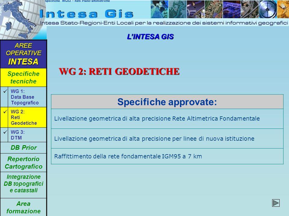 LINTESA GIS WG 2: RETI GEODETICHE Specifiche WG02 - Reti Plano-altimetriche Specifiche approvate: Livellazione geometrica di alta precisione Rete Alti