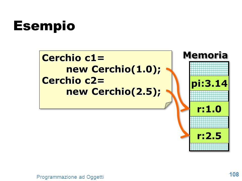 108 Programmazione ad Oggetti Esempio Cerchio c1= new Cerchio(1.0); Cerchio c2= new Cerchio(2.5); Cerchio c1= new Cerchio(1.0); Cerchio c2= new Cerchi