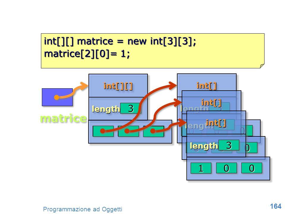 164 Programmazione ad Oggetti int[][] matrice = new int[3][3]; matrice[2][0]= 1; int[][]int[][] lengthlength 33 nullnullnullnullnullnull matrice int[]