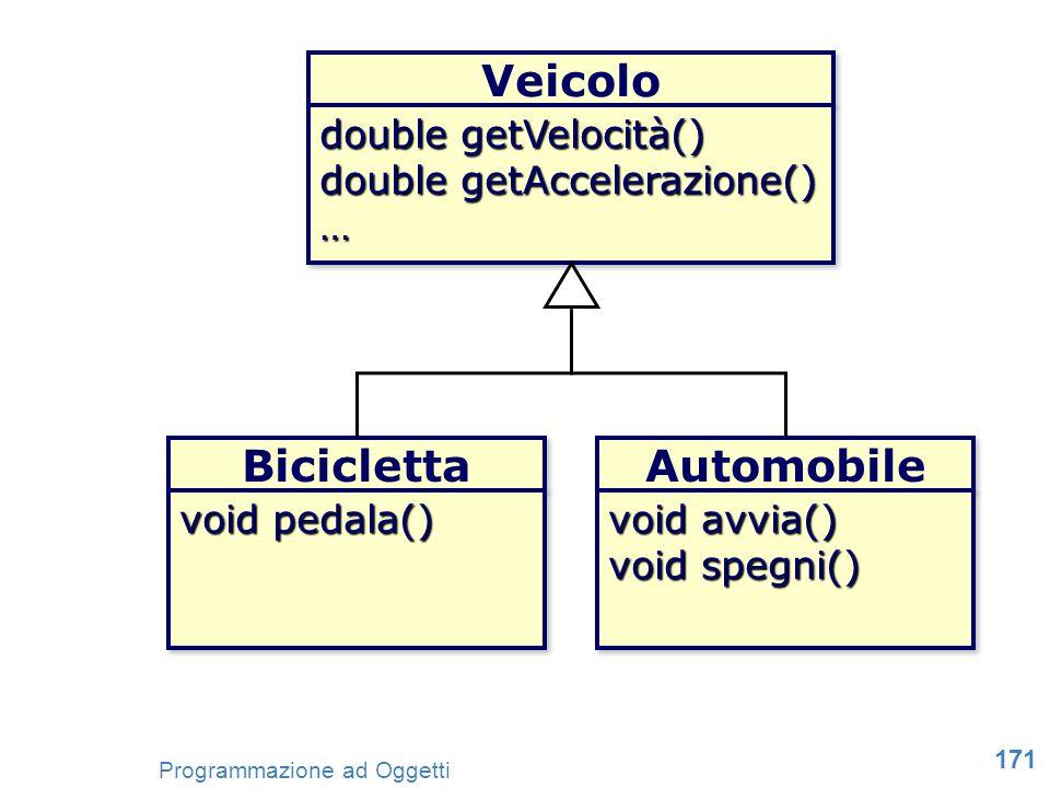 171 Programmazione ad Oggetti Veicolo double getVelocità() double getAccelerazione() … … Bicicletta void pedala() Automobile void avvia() void spegni(
