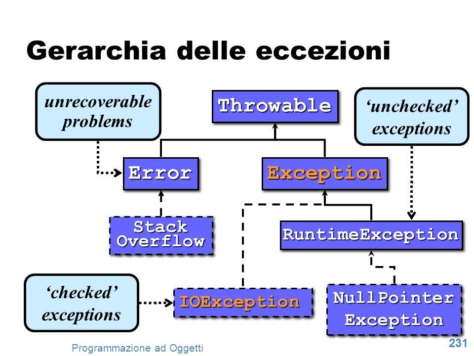 231 Programmazione ad Oggetti unrecoverable problems unchecked exceptions checked exceptions Gerarchia delle eccezioni ThrowableThrowable ErrorErrorEx