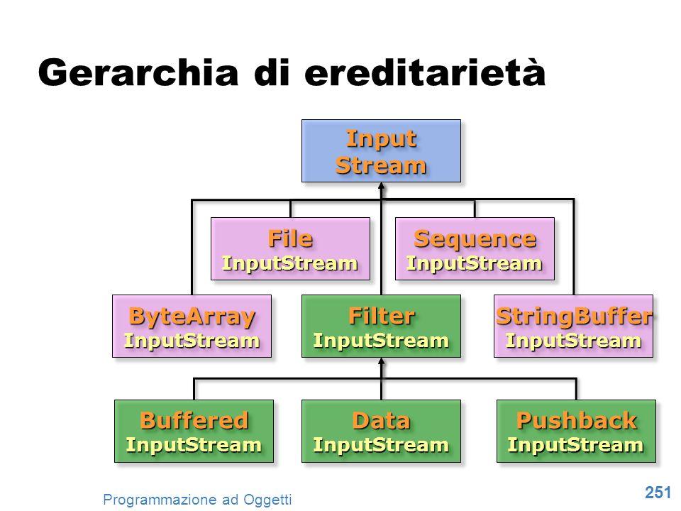 251 Programmazione ad Oggetti Input Stream ByteArray InputStream File InputStream Filter InputStream Buffered InputStream Sequence InputStream StringB