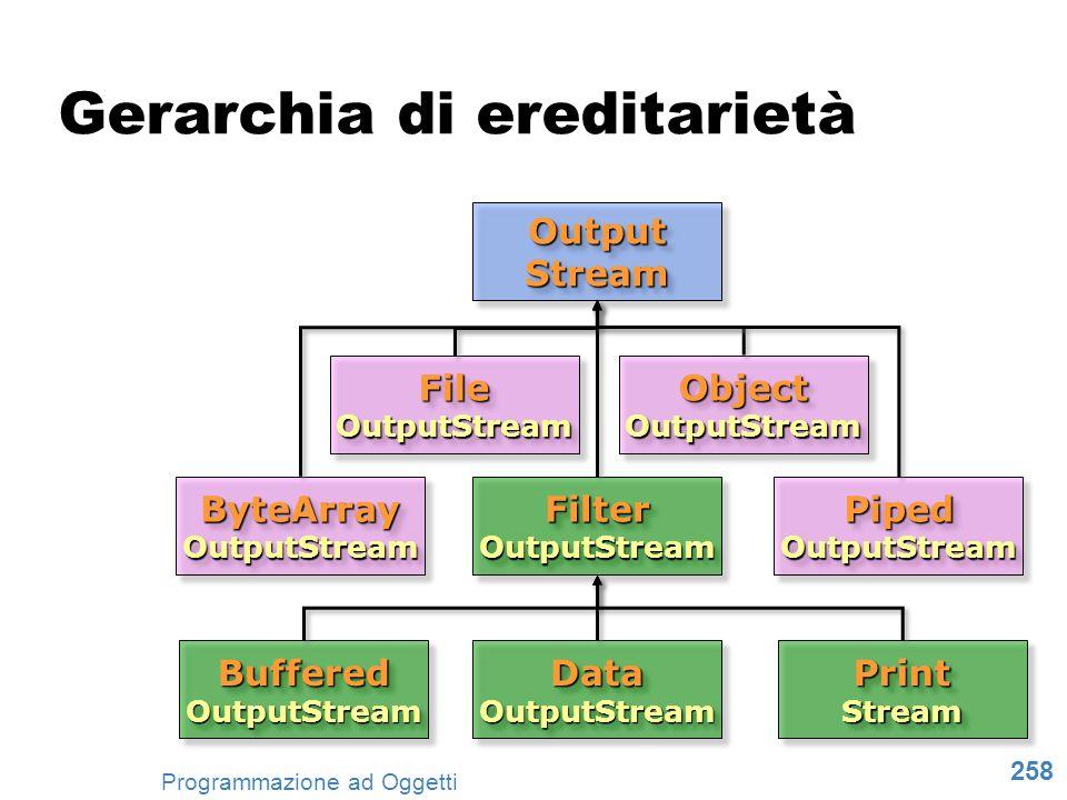 258 Programmazione ad Oggetti Output Stream ByteArray OutputStream File OutputStream Filter OutputStream Buffered OutputStream Object OutputStream Pip
