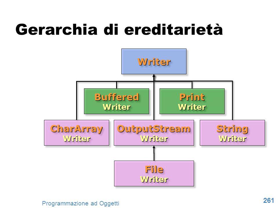 261 Programmazione ad Oggetti WriterWriter CharArray Writer Buffered Writer OutputStream Writer Print Writer String Writer File Writer Gerarchia di er
