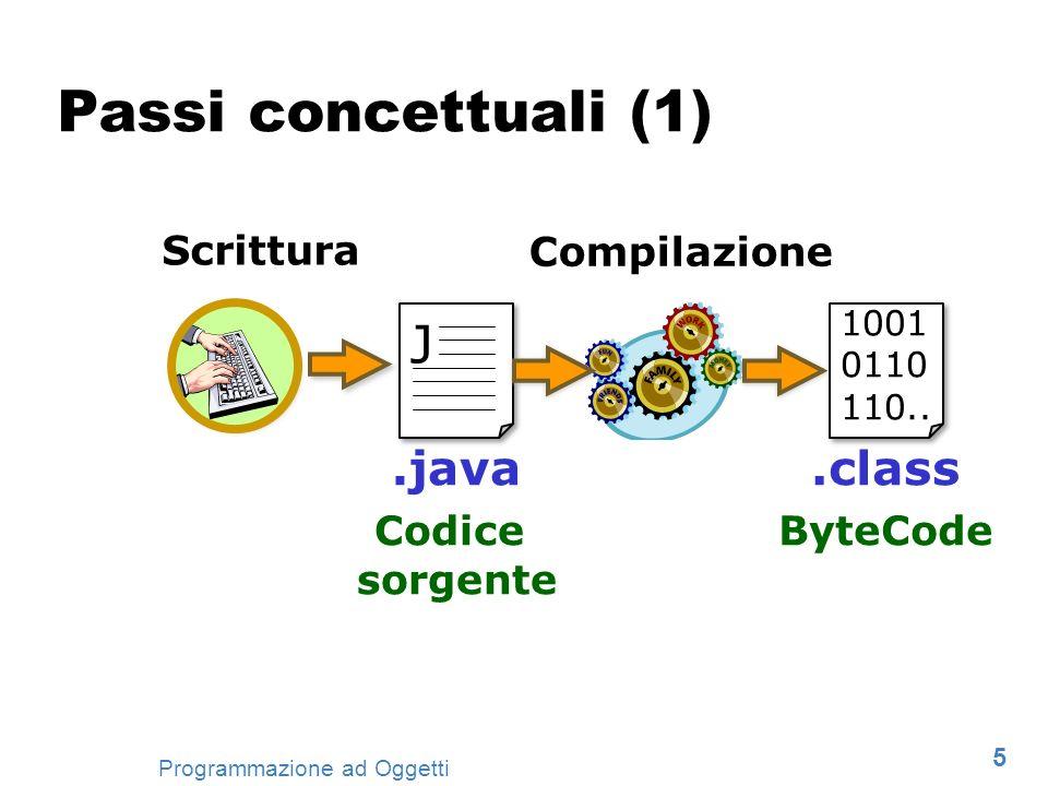 5 Programmazione ad Oggetti Passi concettuali (1) J.java Codice sorgente 1001 0110 110...class ByteCode Scrittura Compilazione
