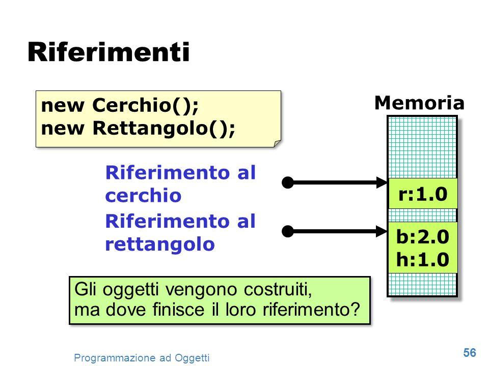 56 Programmazione ad Oggetti Riferimenti r:1.0 b:2.0 h:1.0 Riferimento al cerchio Riferimento al rettangolo Memoria new Cerchio(); new Rettangolo(); n