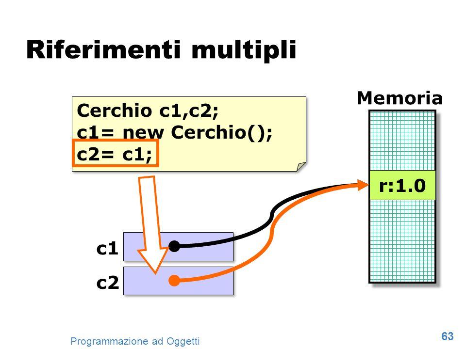 63 Programmazione ad Oggetti Riferimenti multipli Cerchio c1,c2; c1= new Cerchio(); c2= c1; Cerchio c1,c2; c1= new Cerchio(); c2= c1; Memoria r:1.0 c1