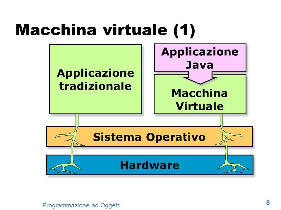 9 Programmazione ad Oggetti Macchina virtuale (2) Astrazione di un elaboratore generico Ambiente di esecuzione delle applicazioni Java Esempio: java Hello Responsabilità: Caricamento classi dal disco Verifica consistenza codice Esecuzione applicazione