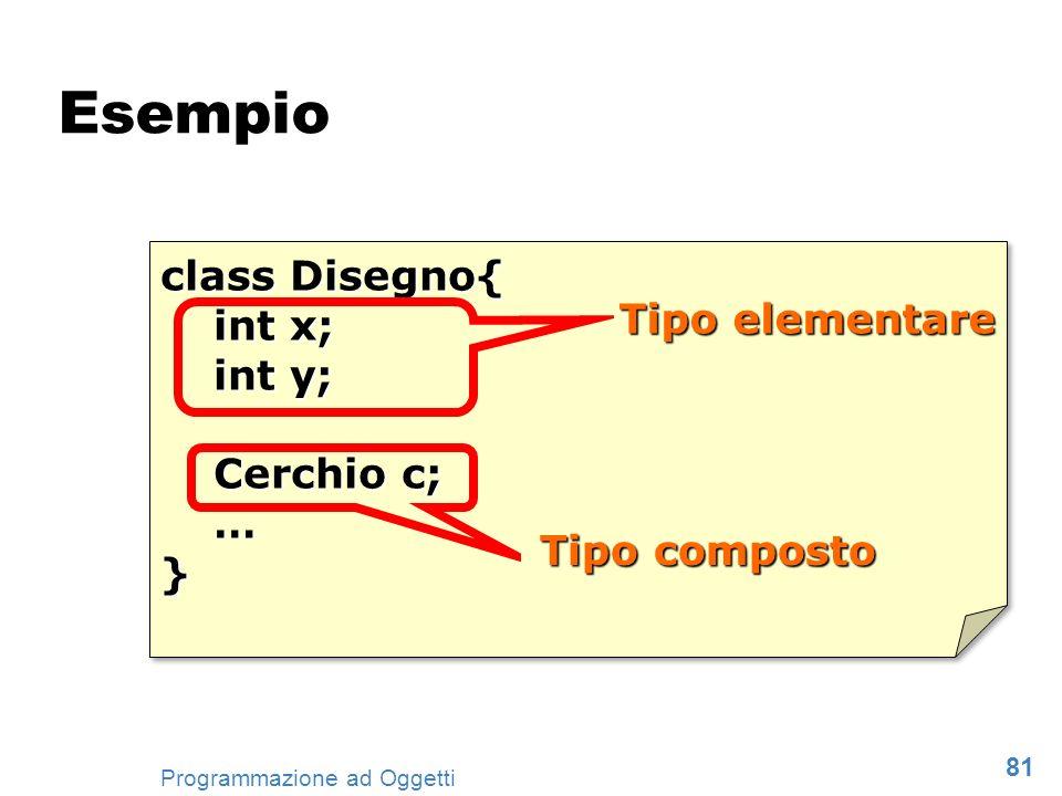 81 Programmazione ad Oggetti class Disegno{ int x; int y; Cerchio c; …} class Disegno{ int x; int y; Cerchio c; …} Tipo elementare Tipo composto Esemp