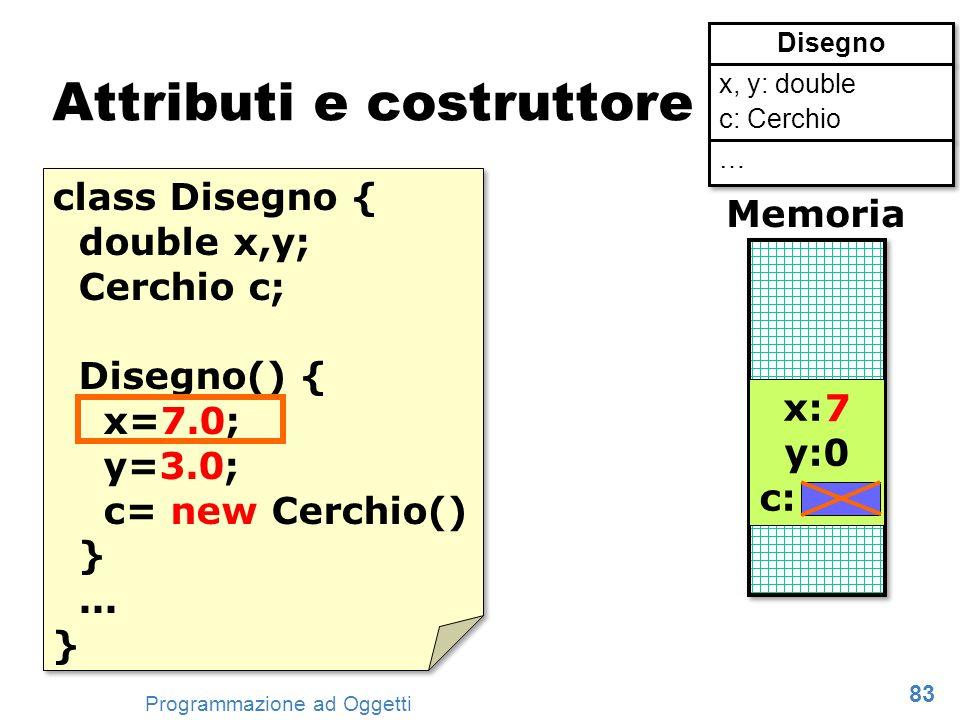 83 Programmazione ad Oggetti Attributi e costruttore class Disegno { double x,y; Cerchio c; Disegno() { x=7.0; y=3.0; c= new Cerchio() }... } class Di