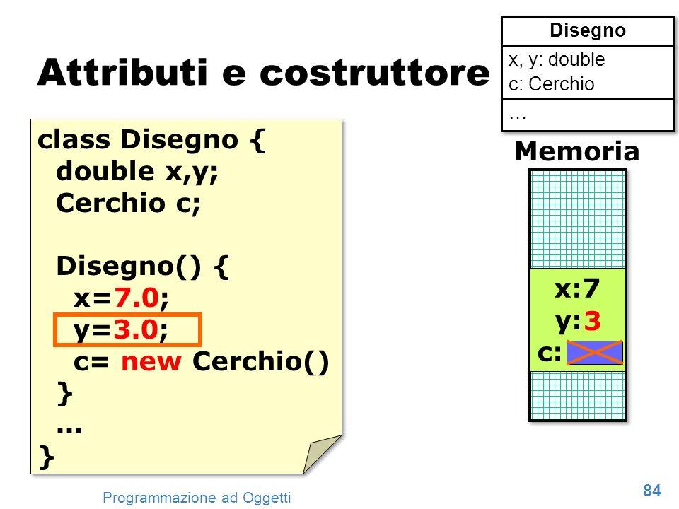 84 Programmazione ad Oggetti Attributi e costruttore class Disegno { double x,y; Cerchio c; Disegno() { x=7.0; y=3.0; c= new Cerchio() }... } class Di