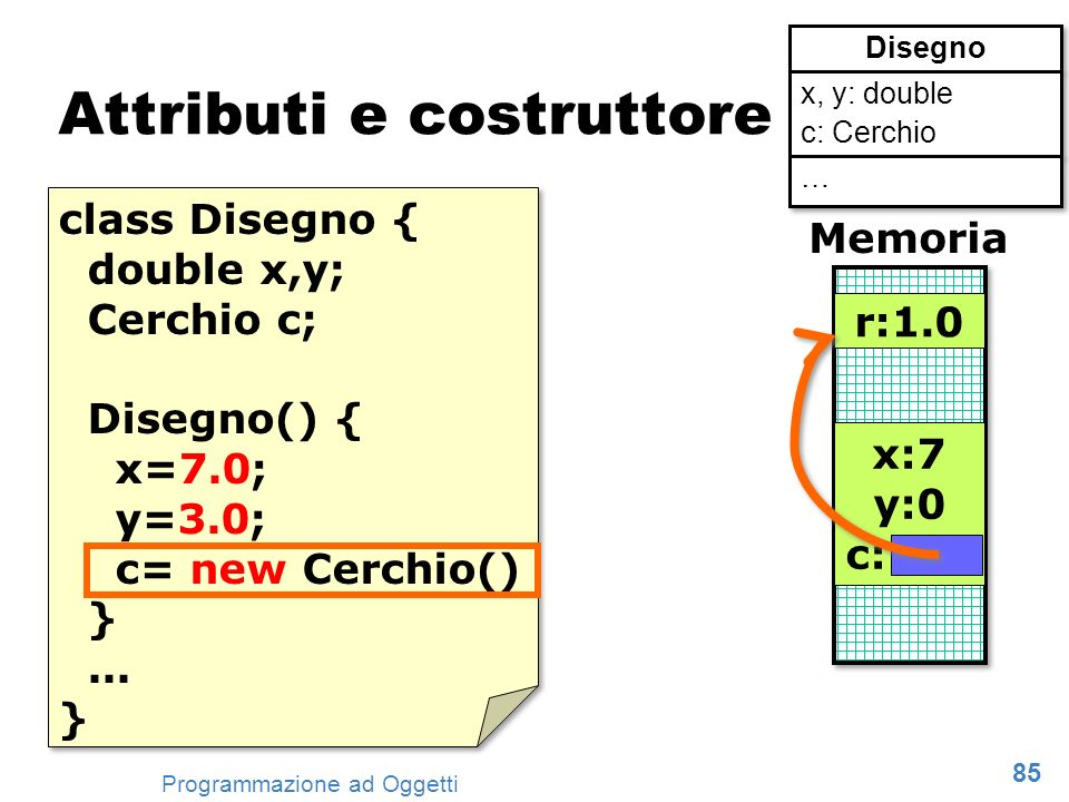 85 Programmazione ad Oggetti Attributi e costruttore class Disegno { double x,y; Cerchio c; Disegno() { x=7.0; y=3.0; c= new Cerchio() }... } class Di