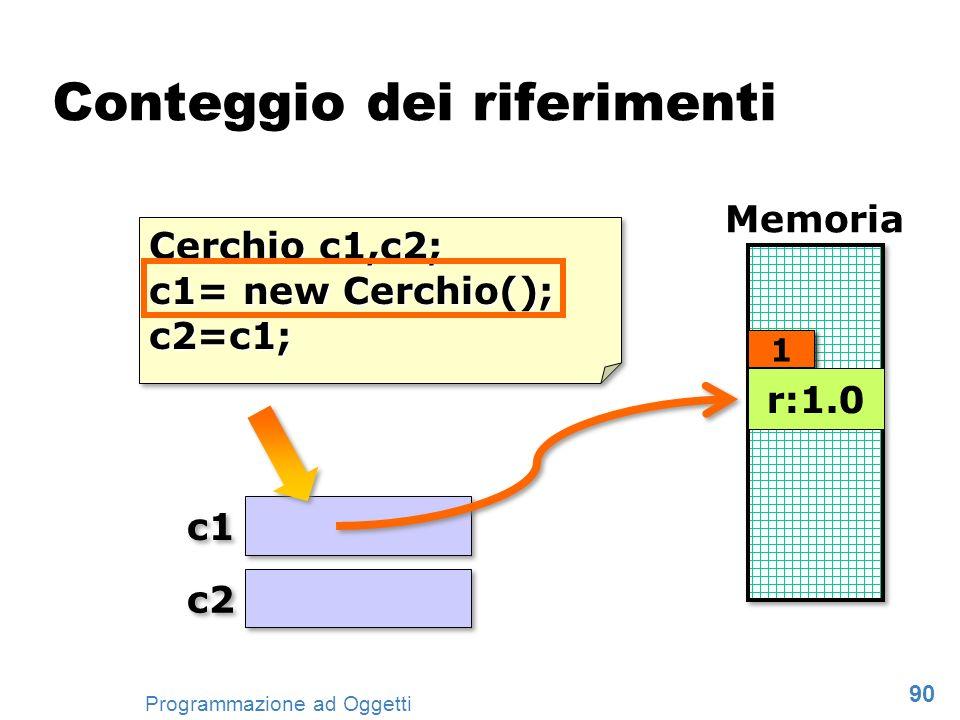 90 Programmazione ad Oggetti Cerchio c1,c2; c1= new Cerchio(); c2=c1; Cerchio c1,c2; c1= new Cerchio(); c2=c1; c1 Memoria Conteggio dei riferimenti c2
