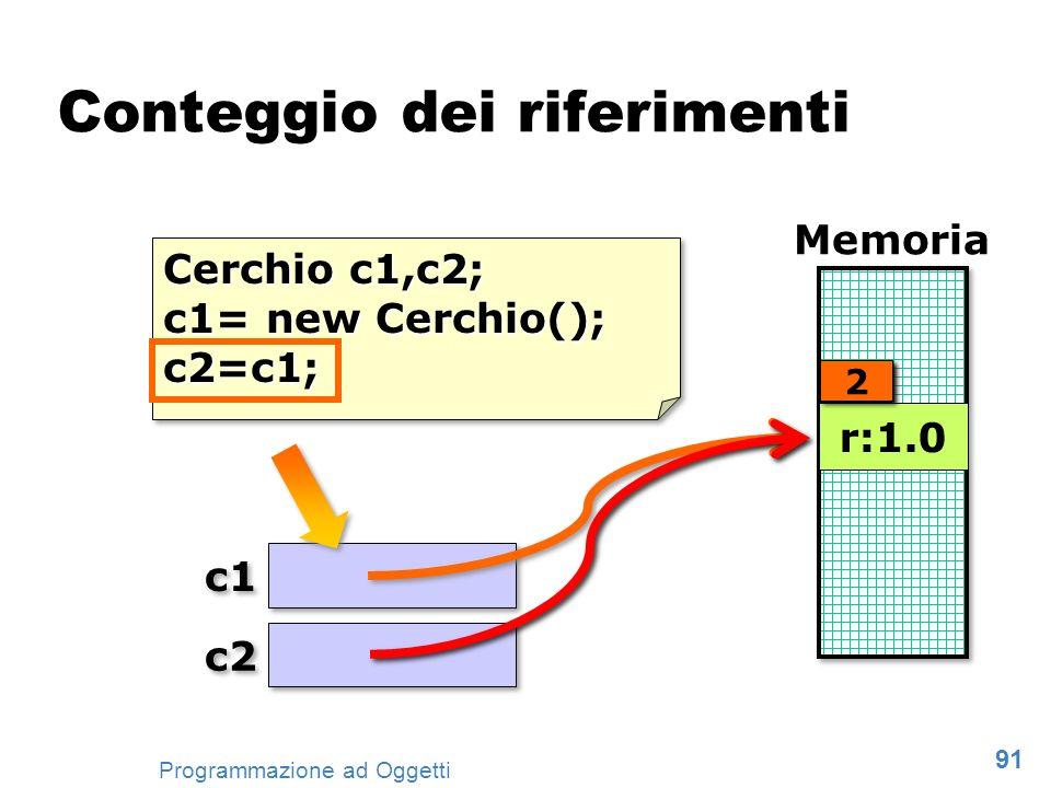 91 Programmazione ad Oggetti Cerchio c1,c2; c1= new Cerchio(); c2=c1; Cerchio c1,c2; c1= new Cerchio(); c2=c1; c1 Memoria Conteggio dei riferimenti c2