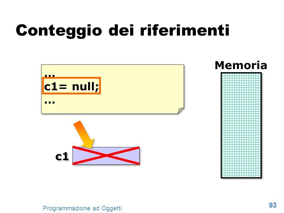 93 Programmazione ad Oggetti … c1= null; …… … c1 Memoria Conteggio dei riferimenti 1 1 r:1.0 1 1 … c1= null; …… … c1 Memoria