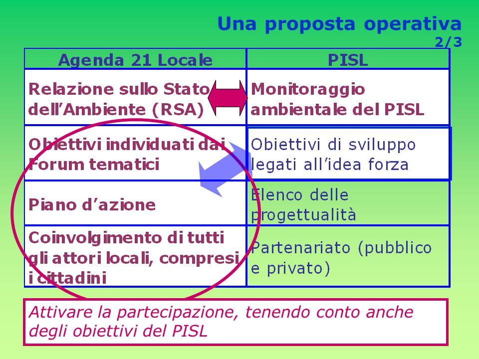 Una proposta operativa 2/3 Attivare la partecipazione, tenendo conto anche degli obiettivi del PISL