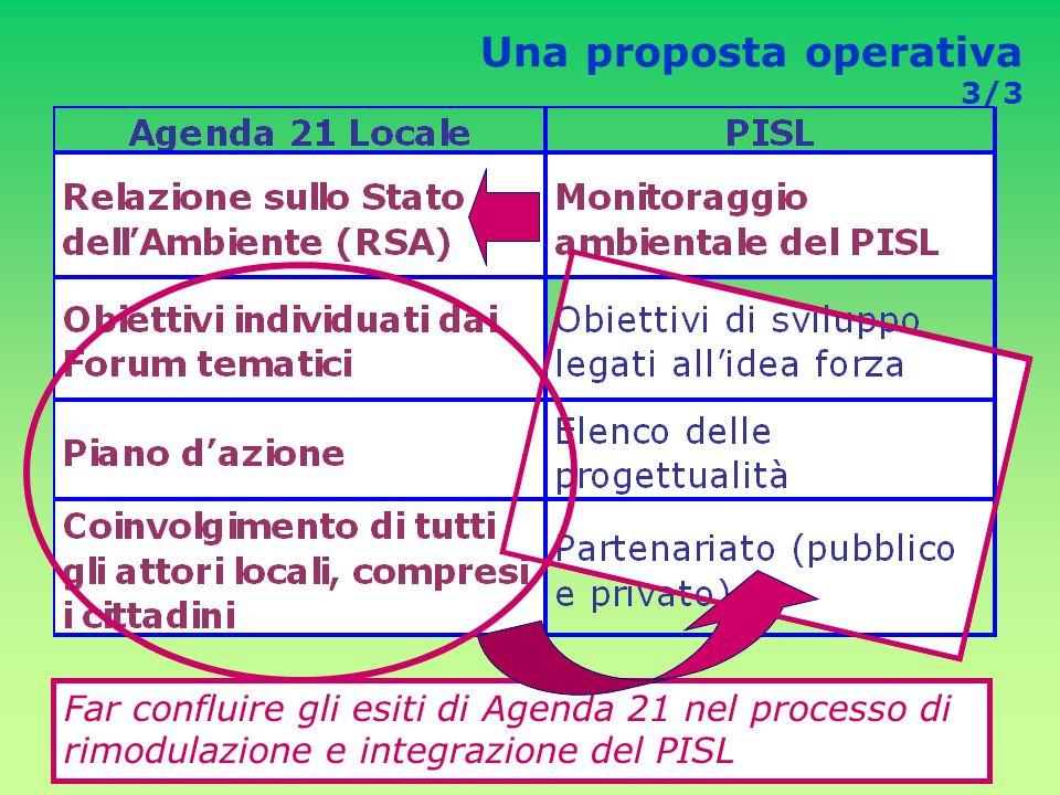 Una proposta operativa 3/3 Far confluire gli esiti di Agenda 21 nel processo di rimodulazione e integrazione del PISL