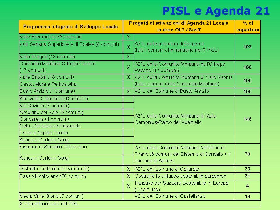 PISL e Agenda 21