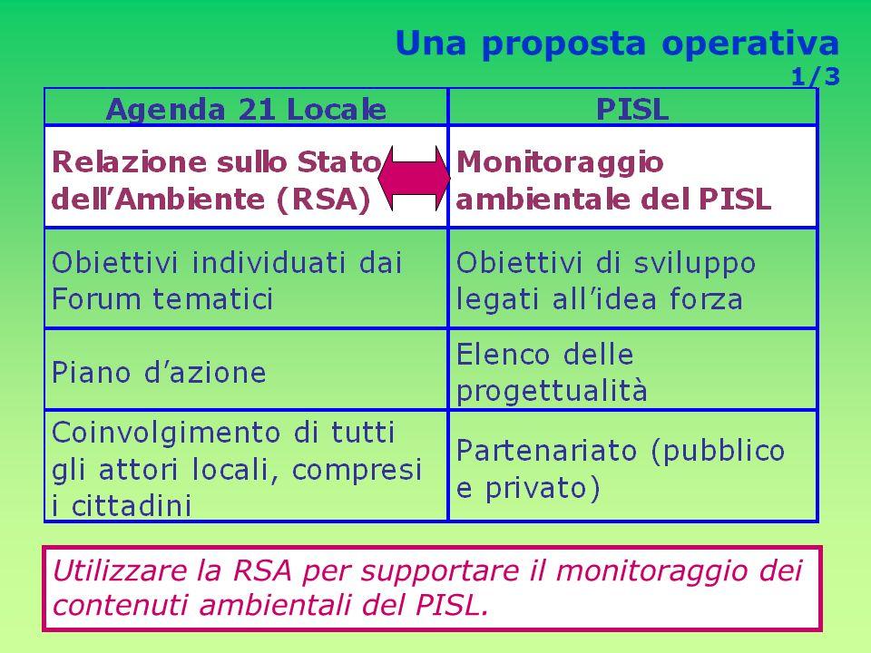 Una proposta operativa 1/3 Utilizzare la RSA per supportare il monitoraggio dei contenuti ambientali del PISL.