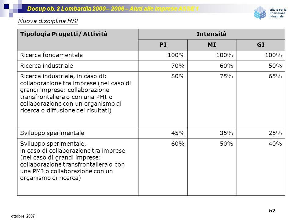 Docup ob. 2 Lombardia 2000 – 2006 – Aiuti alle imprese ASSE 1 Istituto per la Promozione Industriale 52 ottobre 2007 Nuova disciplina RSI Tipologia Pr