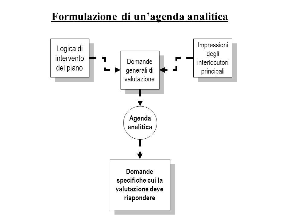 Logica di intervento del piano Domande generali di valutazione Impressioni degli interlocutori principali Domande specifiche cui la valutazione deve rispondere Agenda analitica Formulazione di unagenda analitica