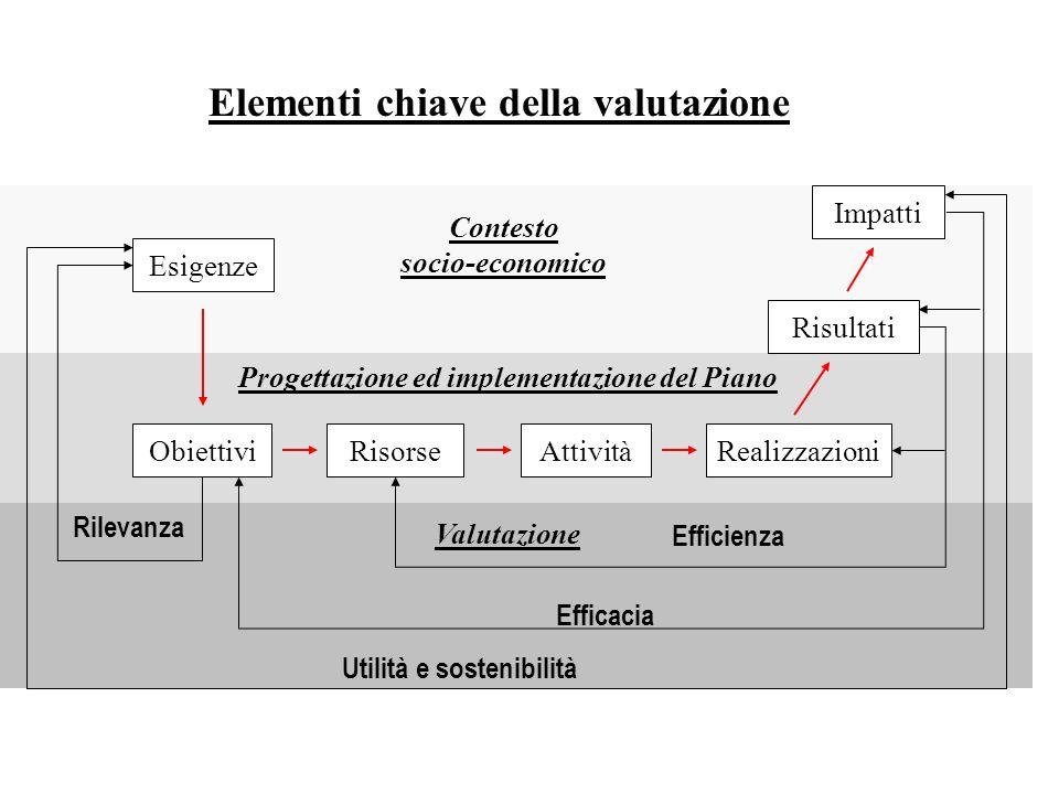 Elementi chiave della valutazione Esigenze ObiettiviRealizzazioniRisorseAttività Risultati Impatti Contesto socio-economico Progettazione ed implementazione del Piano Valutazione Efficienza Efficacia Utilità e sostenibilità Rilevanza