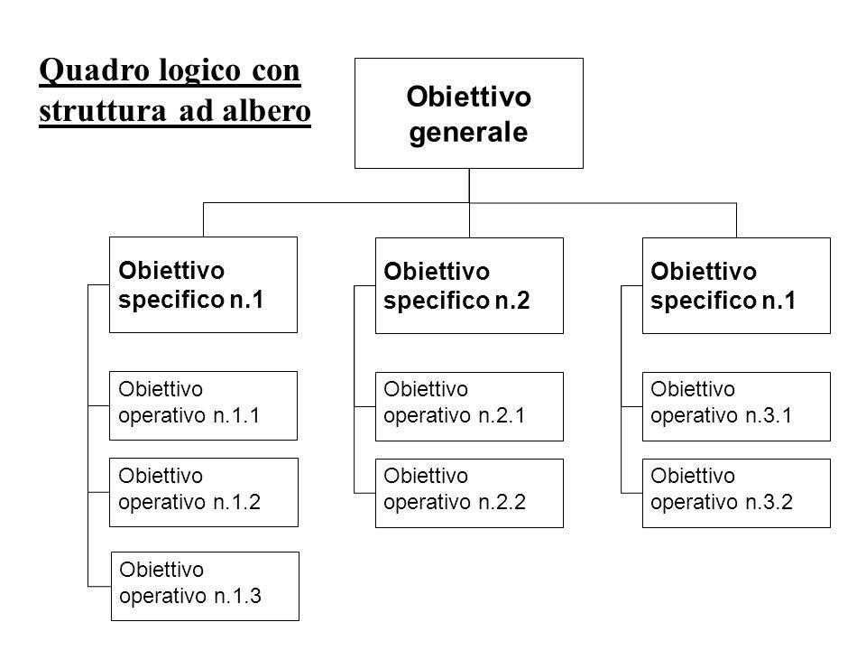 Obiettivo specifico n.1 Obiettivo operativo n.1.1 Obiettivo operativo n.1.2 Obiettivo generale Obiettivo operativo n.1.3 Obiettivo specifico n.2 Obiettivo operativo n.2.1 Obiettivo operativo n.2.2 Obiettivo specifico n.1 Obiettivo operativo n.3.1 Obiettivo operativo n.3.2 Quadro logico con struttura ad albero