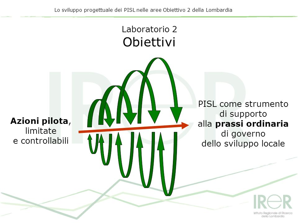 Lo sviluppo progettuale dei PISL nelle aree Obiettivo 2 della Lombardia Laboratorio 2 Obiettivi Azioni pilota, limitate e controllabili PISL come stru