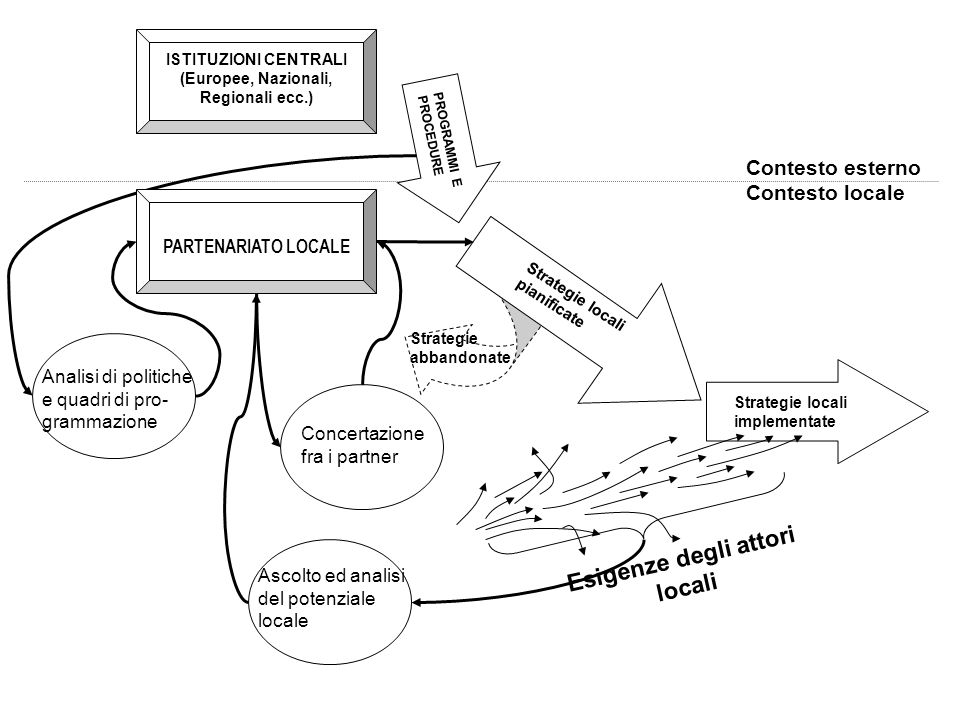 Strategie locali implementate PROGRAMMI E PROCEDURE ISTITUZIONI CENTRALI (Europee, Nazionali, Regionali ecc.) Strategie locali pianificate Strategie a