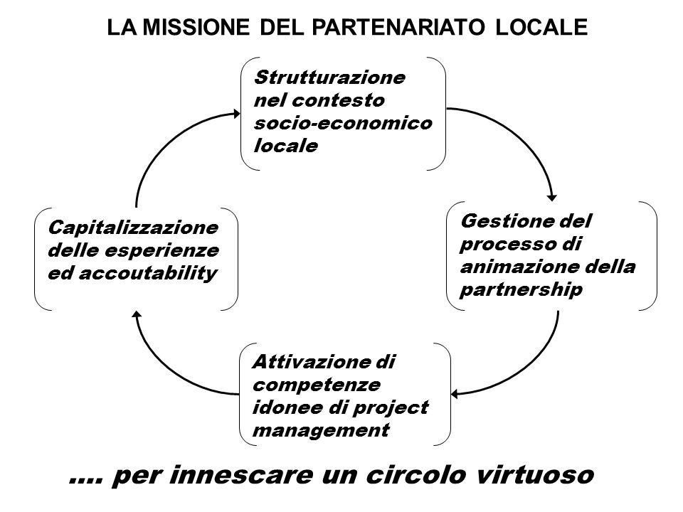 LA MISSIONE DEL PARTENARIATO LOCALE Strutturazione nel contesto socio-economico locale Gestione del processo di animazione della partnership Attivazione di competenze idonee di project management Capitalizzazione delle esperienze ed accoutability ….