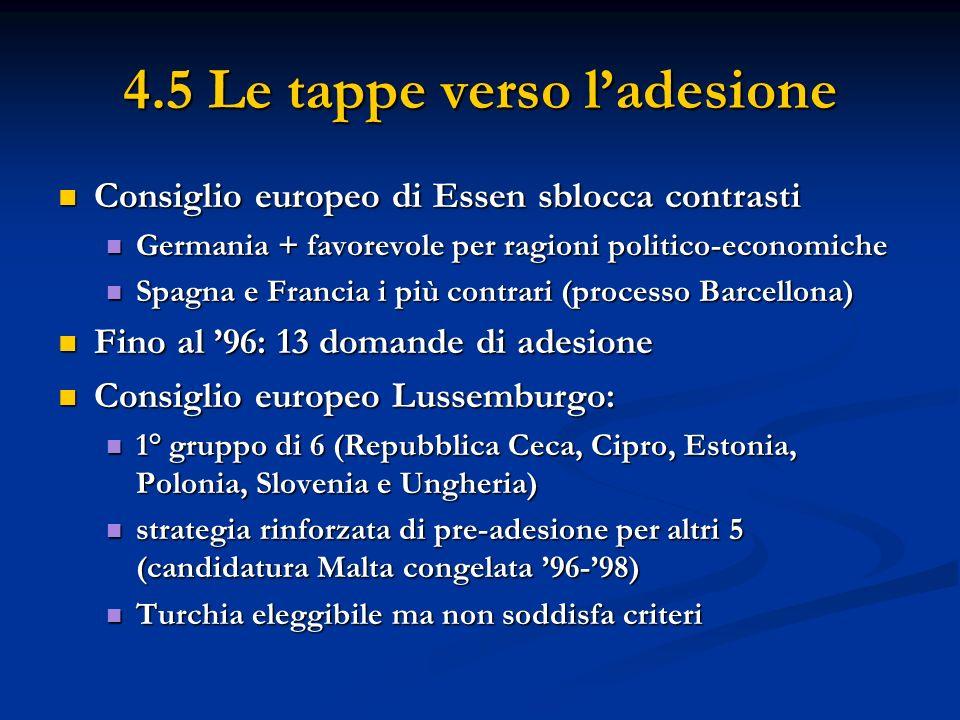 4.5 Le tappe verso ladesione Consiglio europeo di Essen sblocca contrasti Consiglio europeo di Essen sblocca contrasti Germania + favorevole per ragio