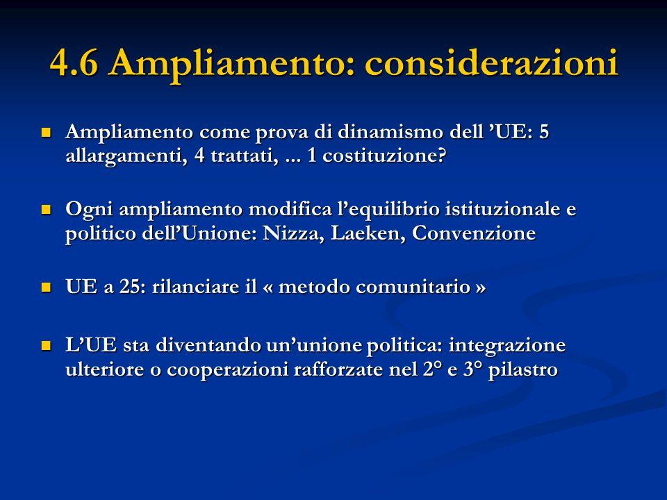 4.6 Ampliamento: considerazioni Ampliamento come prova di dinamismo dell UE: 5 allargamenti, 4 trattati,... 1 costituzione? Ampliamento come prova di