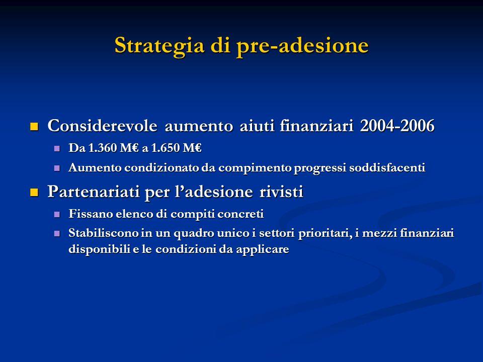 Considerevole aumento aiuti finanziari 2004-2006 Considerevole aumento aiuti finanziari 2004-2006 Da 1.360 M a 1.650 M Da 1.360 M a 1.650 M Aumento co
