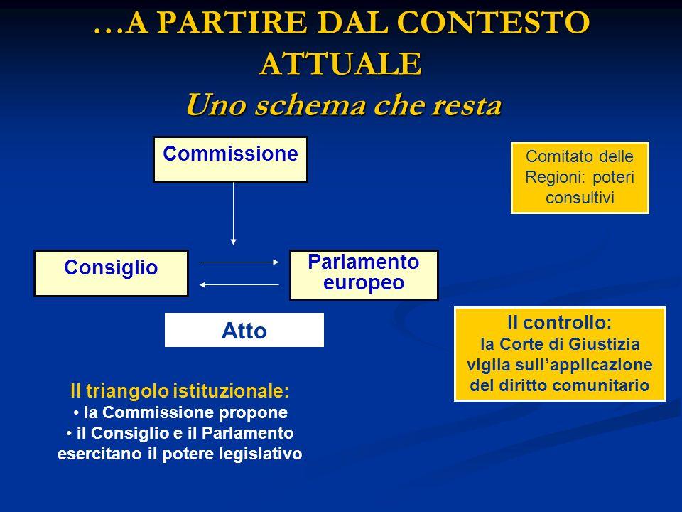 LA BOZZA DI COSTITUZIONE EUROPEA PREAMBOLO PARTE I Architettura costituzionale PARTE II Carta dei Diritti fondamentali PARTE III Le politiche e il funzionamento dellUnione PARTE IV Disposizioni generali e finali 5 PROTOCOLLI ALLEGATI Tra cui il Protocollo sullapplicazione dei principi di sussidiarietà e proporzionalità