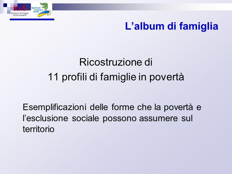 Lalbum di famiglia Ricostruzione di 11 profili di famiglie in povertà Esemplificazioni delle forme che la povertà e lesclusione sociale possono assume