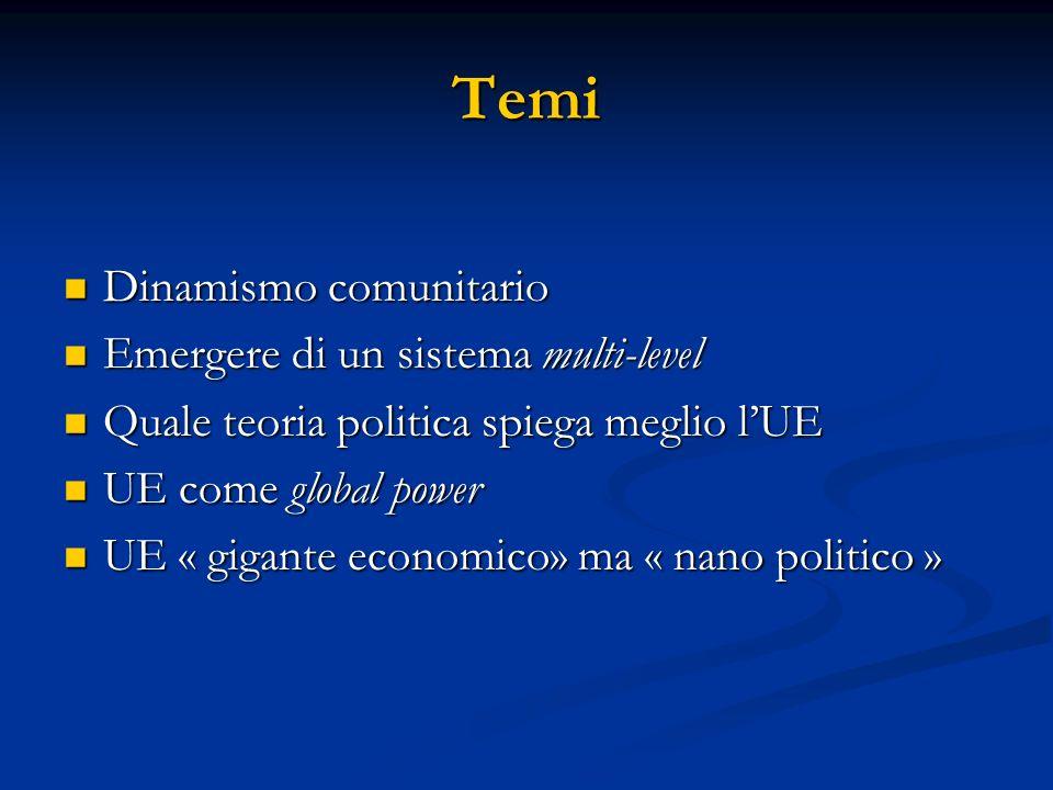 Temi Dinamismo comunitario Dinamismo comunitario Emergere di un sistema multi-level Emergere di un sistema multi-level Quale teoria politica spiega meglio lUE Quale teoria politica spiega meglio lUE UE come global power UE come global power UE « gigante economico» ma « nano politico » UE « gigante economico» ma « nano politico »