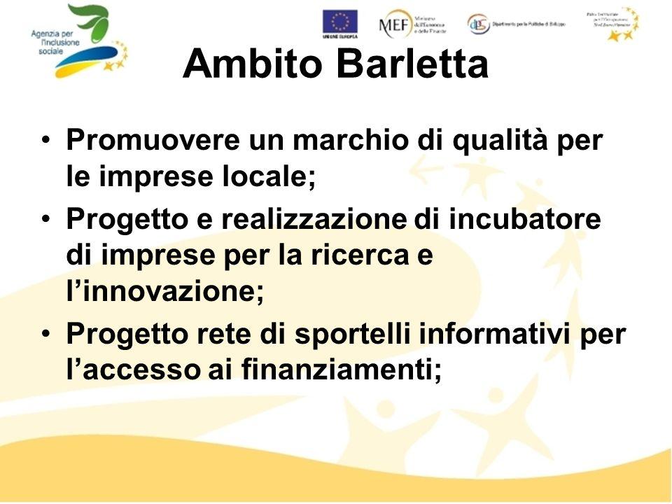 Ambito Barletta Promuovere un marchio di qualità per le imprese locale; Progetto e realizzazione di incubatore di imprese per la ricerca e linnovazione; Progetto rete di sportelli informativi per laccesso ai finanziamenti;