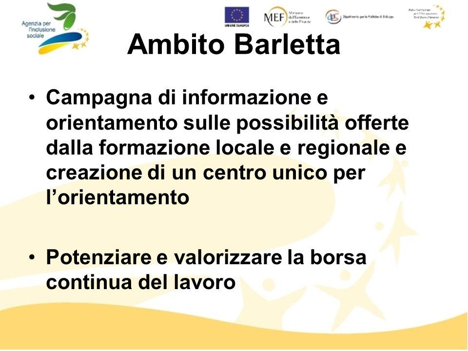 Ambito Barletta Campagna di informazione e orientamento sulle possibilità offerte dalla formazione locale e regionale e creazione di un centro unico per lorientamento Potenziare e valorizzare la borsa continua del lavoro