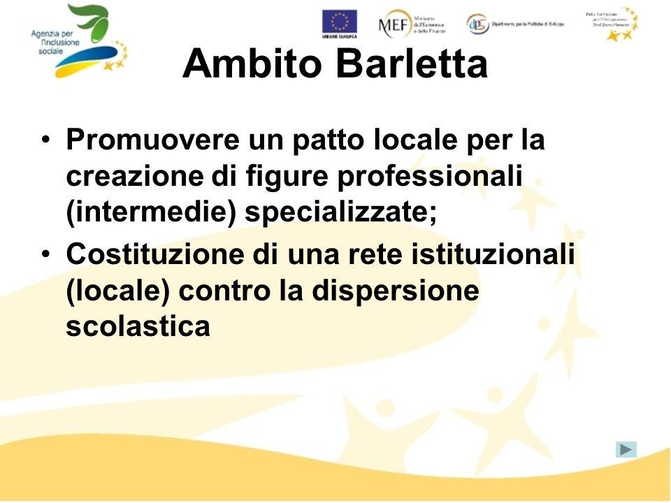 Ambito Barletta Promuovere un patto locale per la creazione di figure professionali (intermedie) specializzate; Costituzione di una rete istituzionali (locale) contro la dispersione scolastica