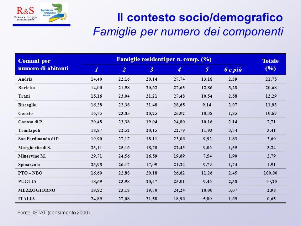 Il contesto socio/demografico Famiglie per numero dei componenti Fonte: ISTAT (censimento 2000). R & S Ricerca e Sviluppo Società cooperativa Comuni p