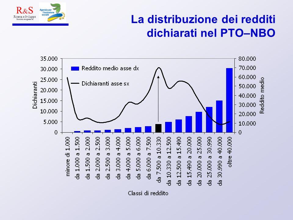 La distribuzione dei redditi dichiarati nel PTO–NBO R & S Ricerca e Sviluppo Società cooperativa
