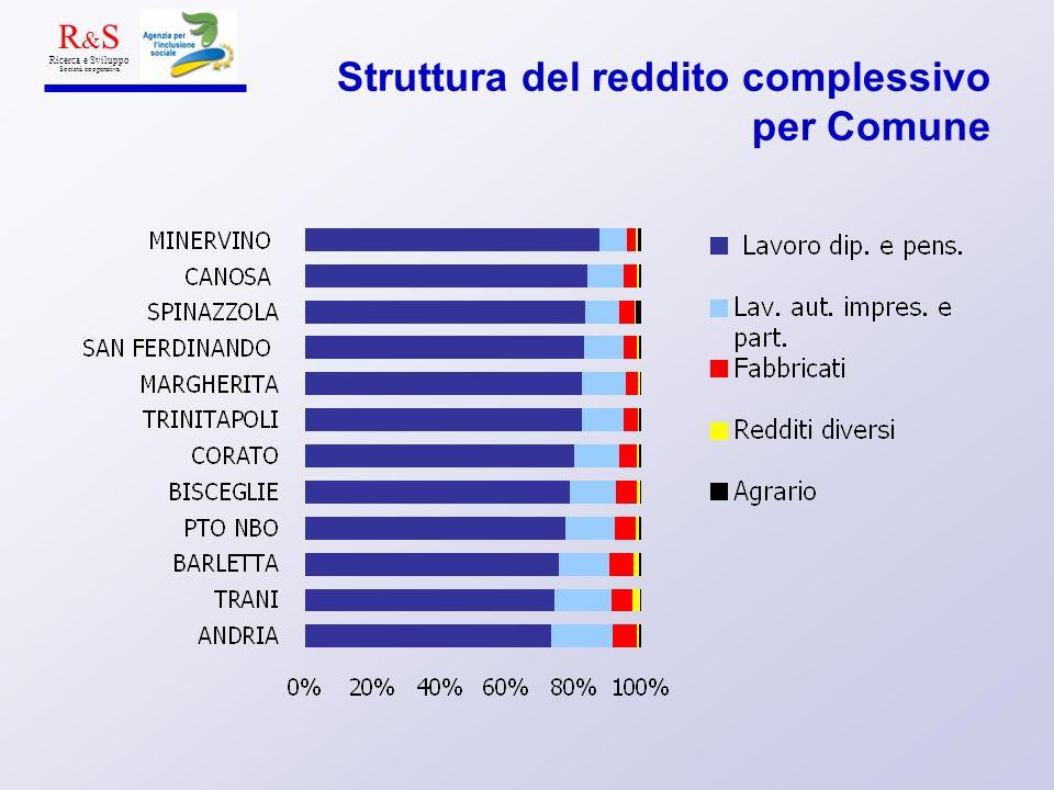 Struttura del reddito complessivo per Comune R & S Ricerca e Sviluppo Società cooperativa