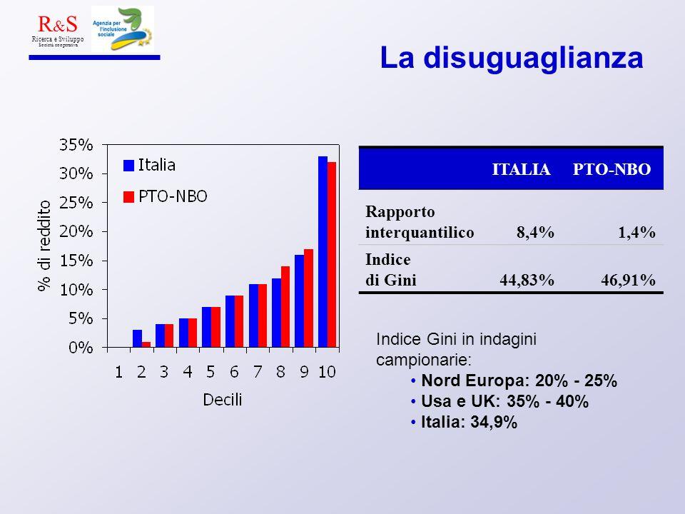 La disuguaglianza R & S Ricerca e Sviluppo Società cooperativa ITALIAPTO-NBO Rapporto interquantilico8,4%1,4% Indice di Gini44,83%46,91% Indice Gini in indagini campionarie: Nord Europa: 20% - 25% Usa e UK: 35% - 40% Italia: 34,9%