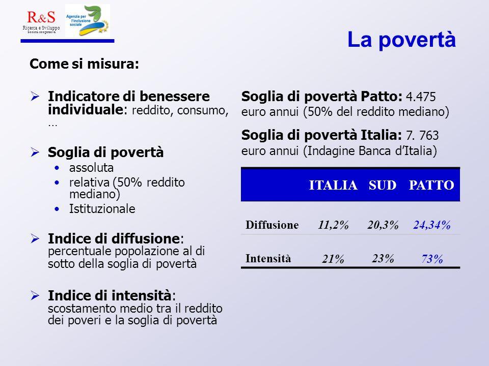 La povertà Come si misura: Indicatore di benessere individuale: reddito, consumo, … Soglia di povertà assoluta relativa (50% reddito mediano) Istituzionale Indice di diffusione: percentuale popolazione al di sotto della soglia di povertà Indice di intensità: scostamento medio tra il reddito dei poveri e la soglia di povertà R & S Ricerca e Sviluppo Società cooperativa ITALIASUDPATTO Diffusione11,2%20,3%24,34% Intensità21%23%73% Soglia di povertà Patto: 4.475 euro annui (50% del reddito mediano) Soglia di povertà Italia: 7.